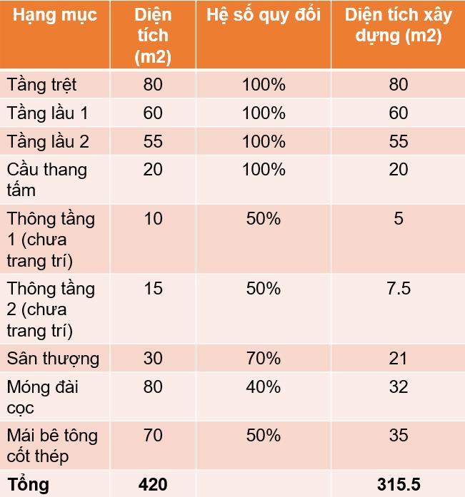 Hệ số quy đổi diện tích xây dựng